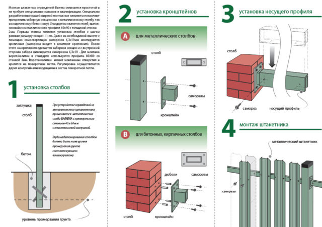 Схема последовательности монтажа металлического штакетника