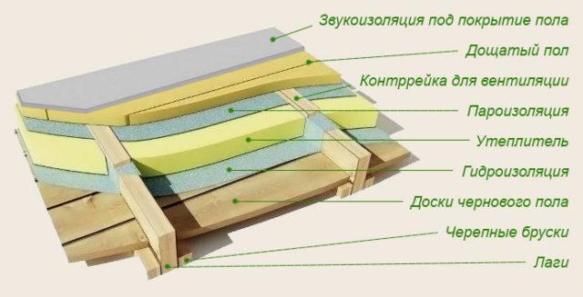 Устройство утепления деревянного пола