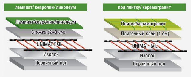 Варианты укладки стержневого пола под различные напольные покрытия
