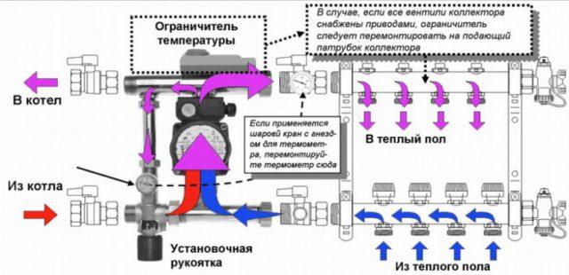На рисунке показан принцип работы коллектора. Красными стрелками показан горячий теплоноситель, синими - холодный