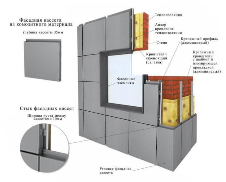 Схема монтажа композитных панелей
