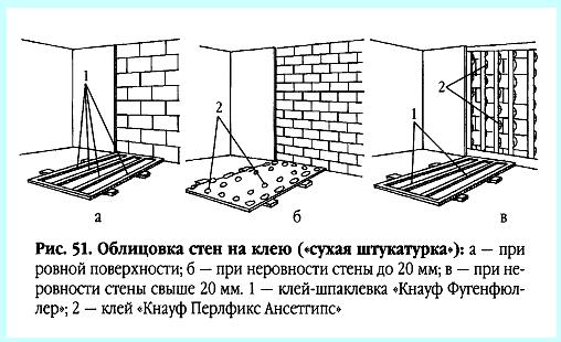 Крепление гипсокартона к стене