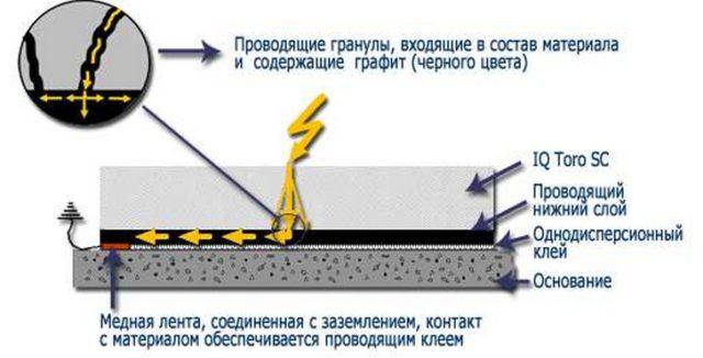 На фото показан отвод электрического заряда через гранулы покрытия Tarkett TORO SC, токопроводящий клей и медную ленту к заземлению