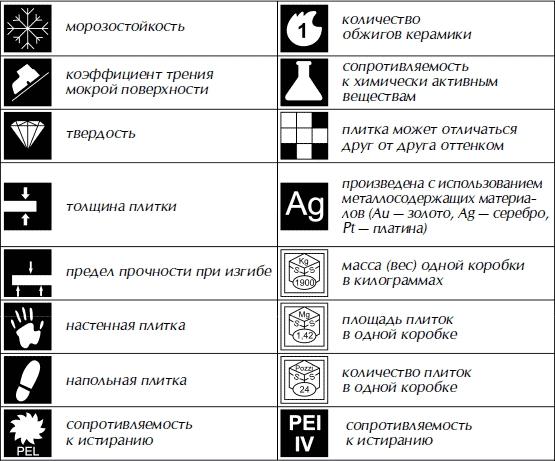 Пиктограммы на упаковке керамической плитки