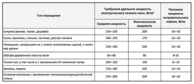 Таблица рекомендуемых мощностей электрического теплого пола, закладываемого на 1 м2 площади, при дополнительном отоплении