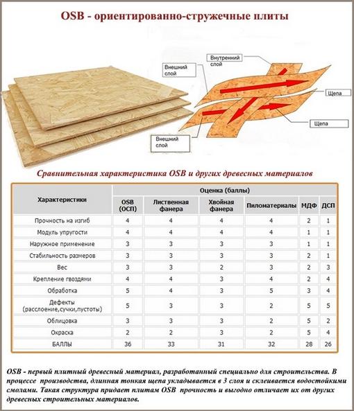 Сравнение OSB с другими древесными материалами