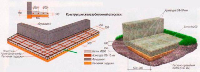 Схема конструкции отмостки