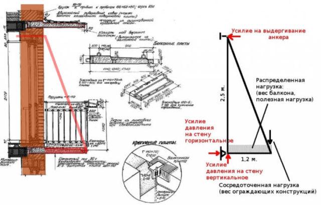 Способы укрепления балконных плит
