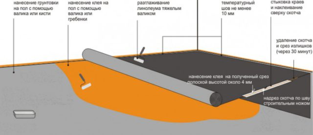 Схема монтажа линолеума с кратким описанием основных шагов