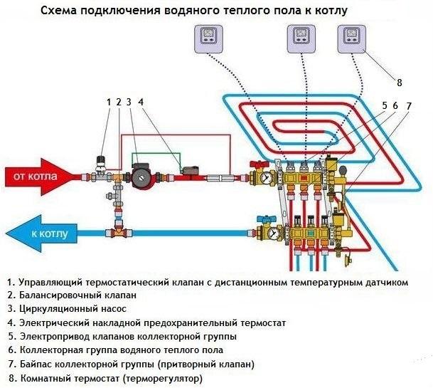 Схема подключения коллектора водяного теплого пола