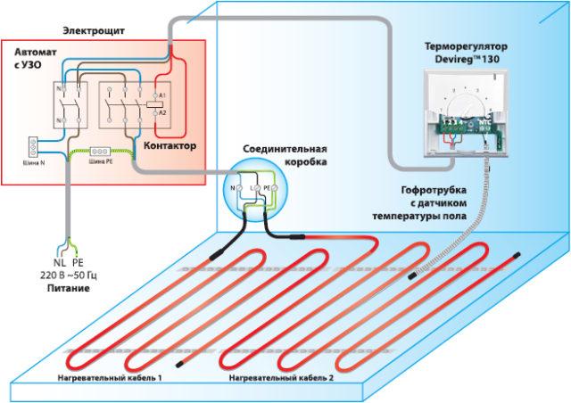 Один из вариантов электрической схемы подключения всех элементов теплого пола: кабель, терморегулятор, датчик температуры (располагается на расстоянии 50 см от стены)