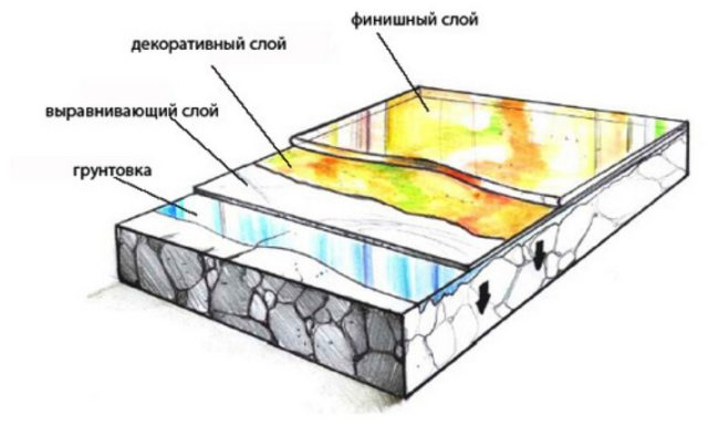 Схема слоев 3D наливного пола