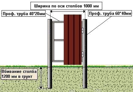 Схема опор для калитки