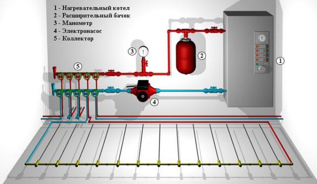 Принципиальная схема системы водяных теплых полов с использованием котла отопления