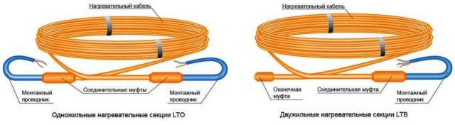 Главное отличие одножильного кабеля от двухжильного в том, что конец первого придется возвращать к терморегулятору