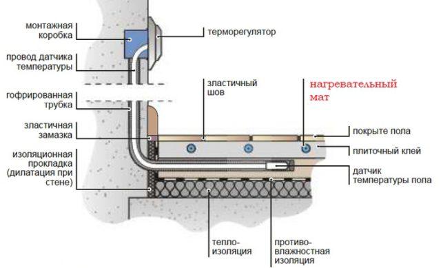 На рисунке наглядно показано расположение датчика теплого электрического пола