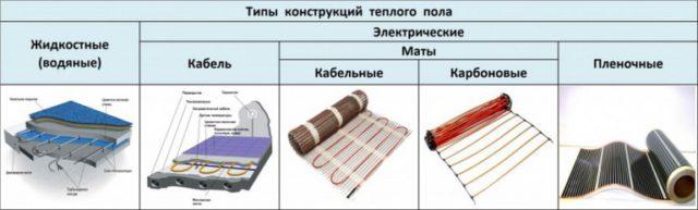 Типы конструкций теплых полов