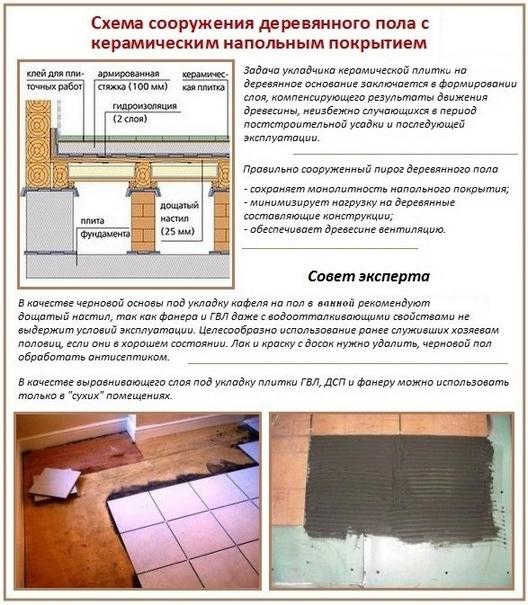 Рекомендации по деревянному полу под керамику в ванной комнате