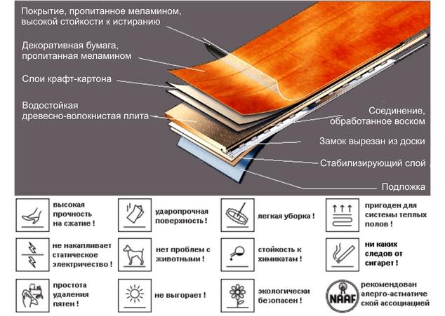 Устройство панели ламината и некоторые свойства покрытия