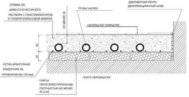 На чертеже представлено устройство водяного подогрева пола