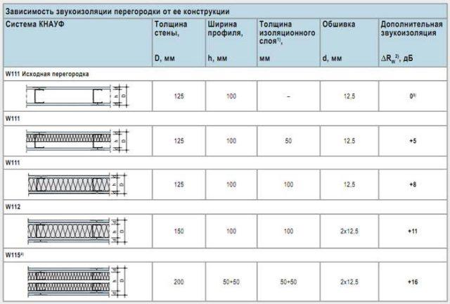 Зависимость звукоизоляции перегородки от её конструкции